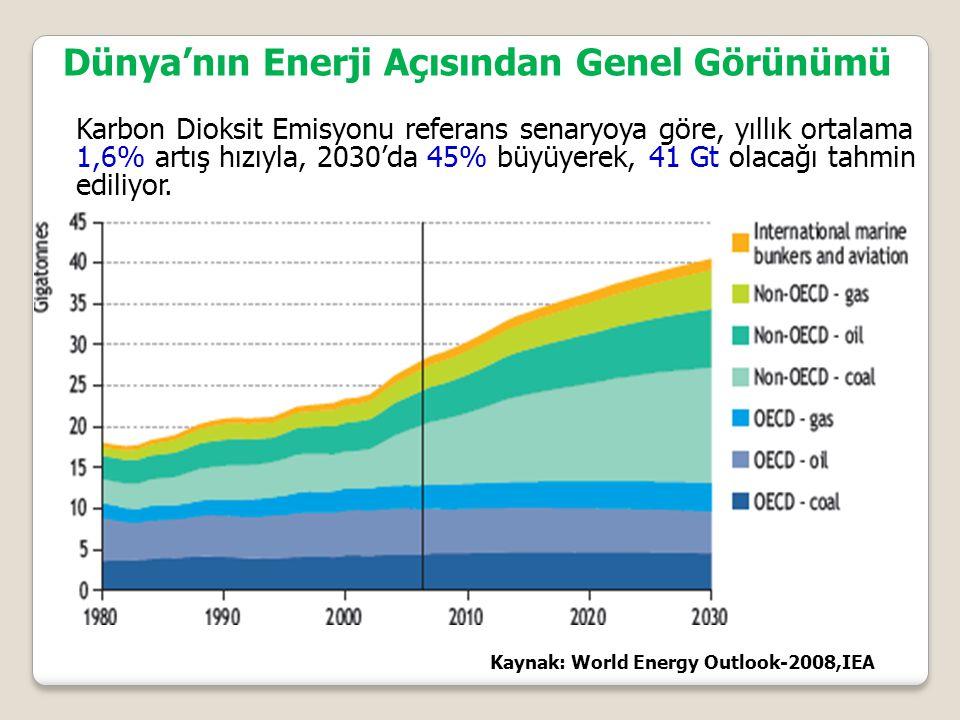 Dünya'nın Enerji Açısından Genel Görünümü