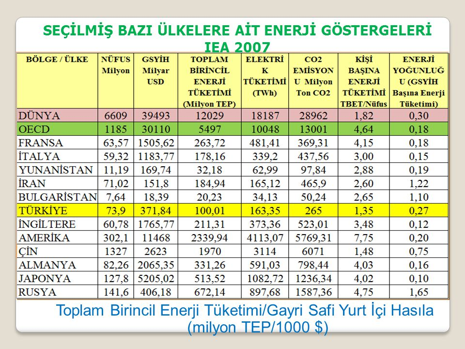 SEÇİLMİŞ BAZI ÜLKELERE AİT ENERJİ GÖSTERGELERİ