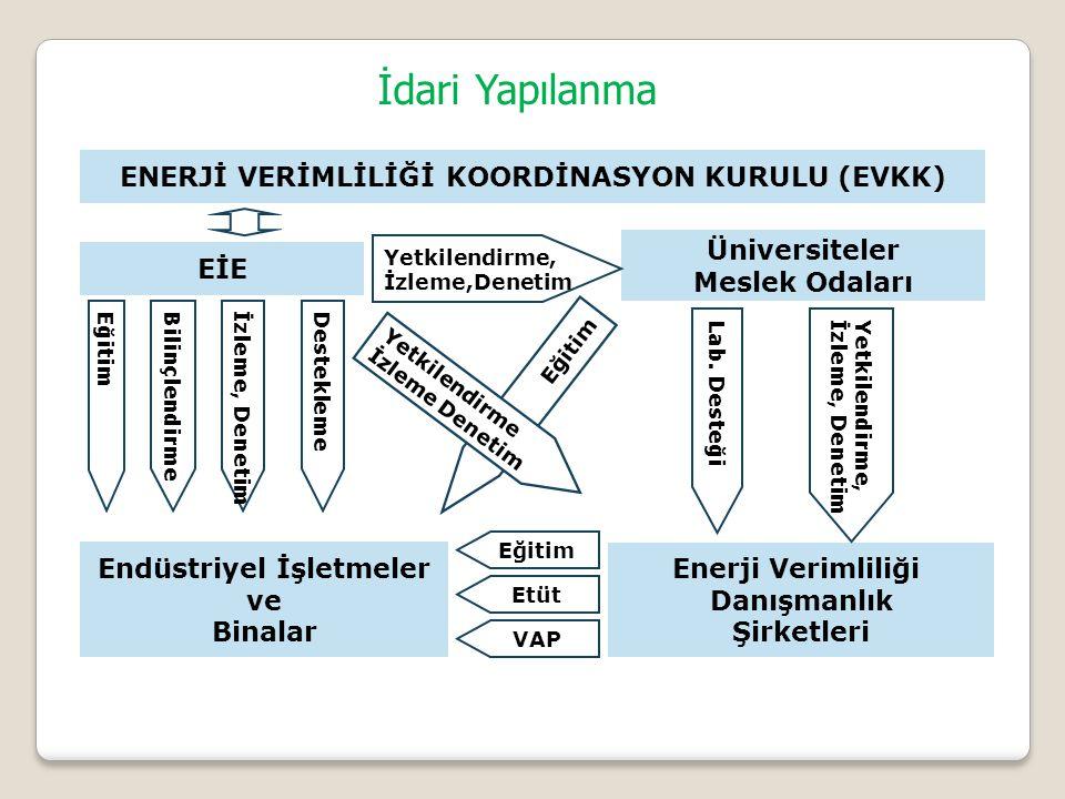 ENERJİ VERİMLİLİĞİ KOORDİNASYON KURULU (EVKK) Endüstriyel İşletmeler