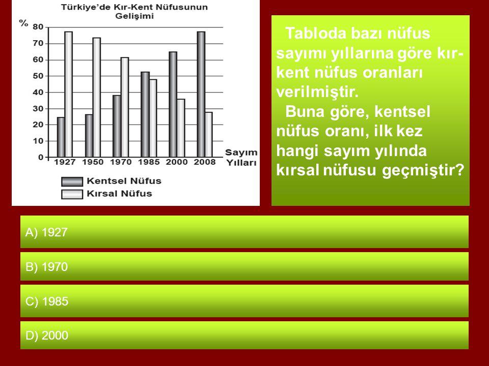 Tabloda bazı nüfus sayımı yıllarına göre kır-kent nüfus oranları verilmiştir.