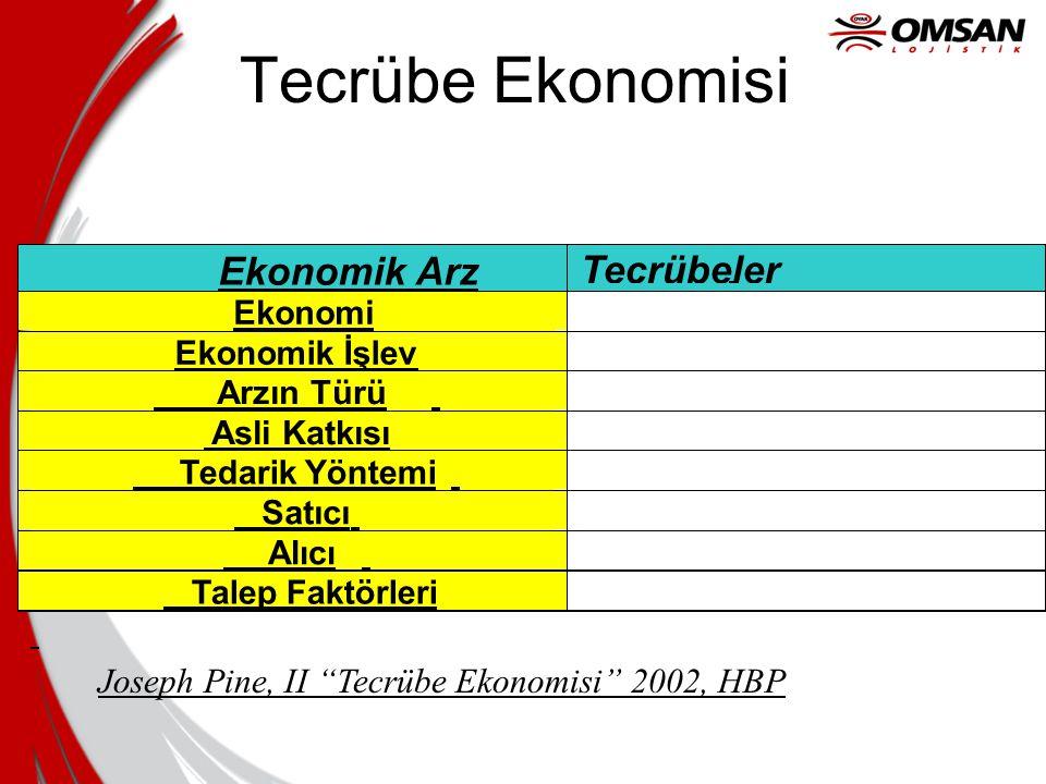 Tecrübe Ekonomisi Ekonomik Arz Tecrübeler