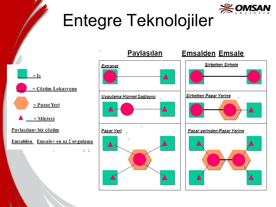Entegre Teknolojiler Paylaşılan Emsalden Emsale = İş = Çözüm Lokasyonu