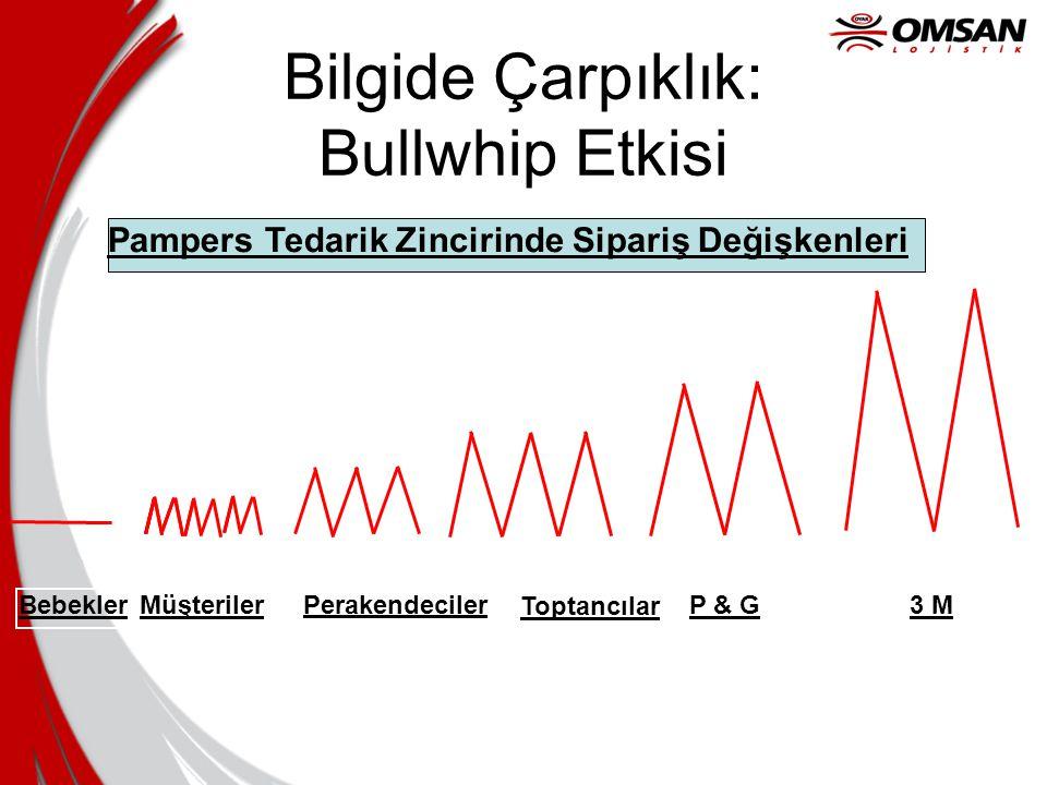 Bilgide Çarpıklık: Bullwhip Etkisi