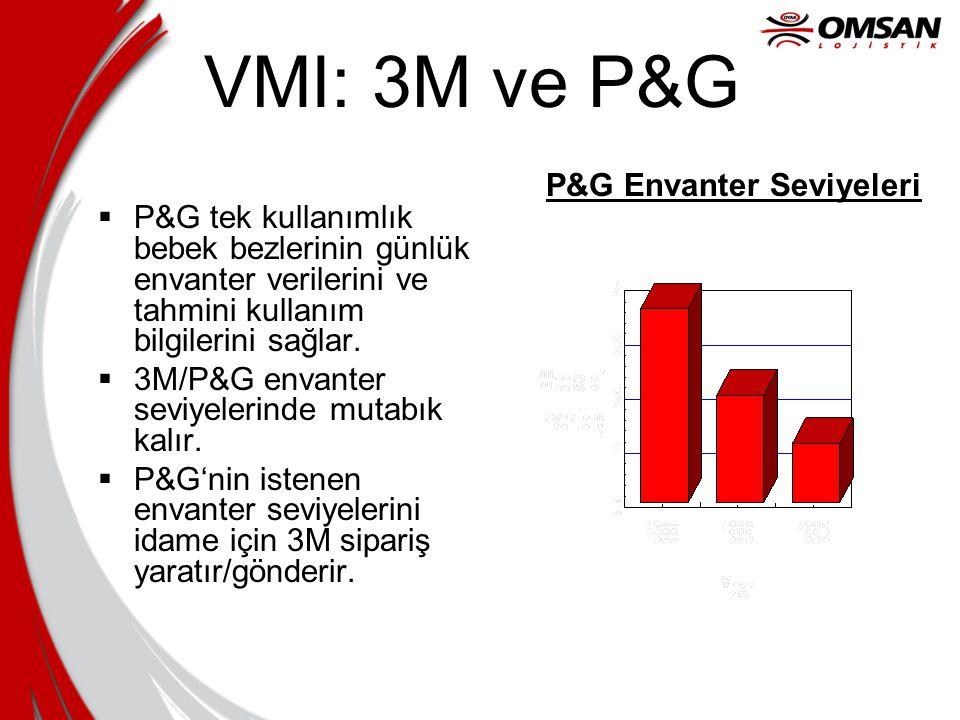VMI: 3M ve P&G P&G Envanter Seviyeleri