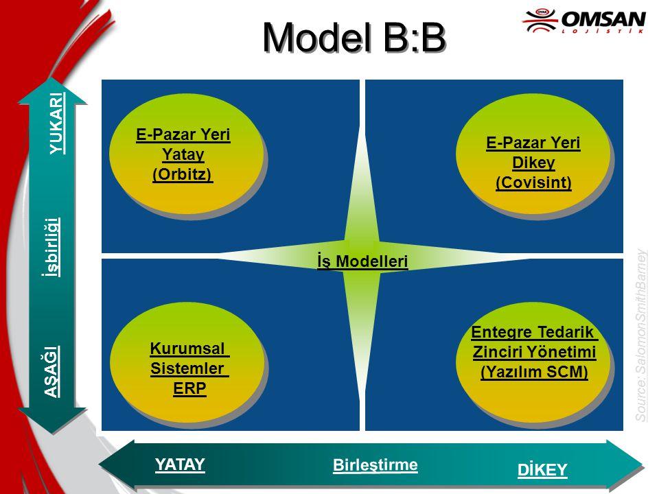 Model B:B YUKARI E-Pazar Yeri Yatay (Orbitz) E-Pazar Yeri Dikey
