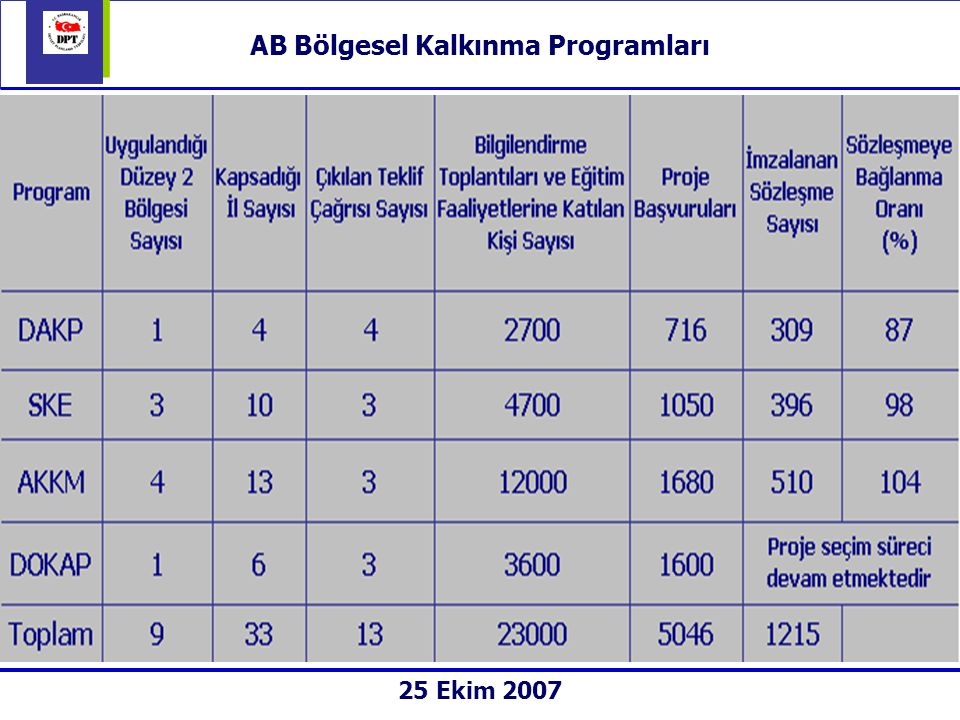 AB Bölgesel Kalkınma Programları