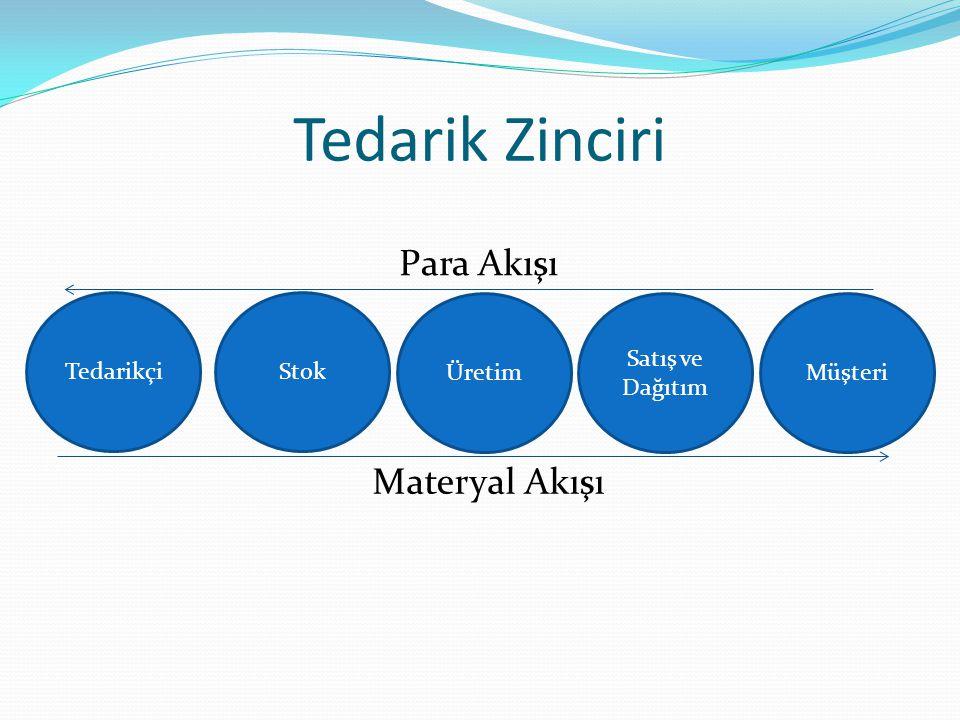 Tedarik Zinciri Para Akışı Materyal Akışı Tedarikçi Stok Üretim