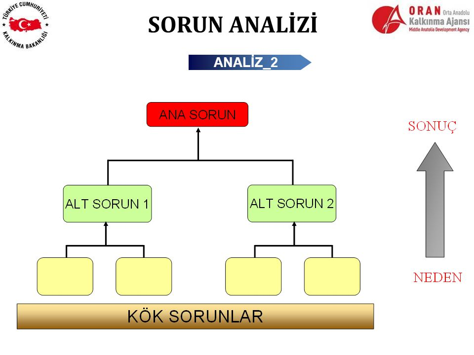 SORUN ANALİZİ ANALİZ_2