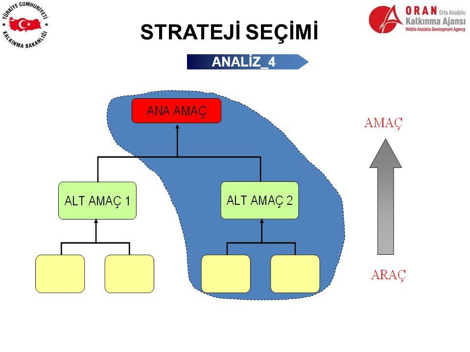 STRATEJİ SEÇİMİ ANALİZ_4 Seçilen Strateji