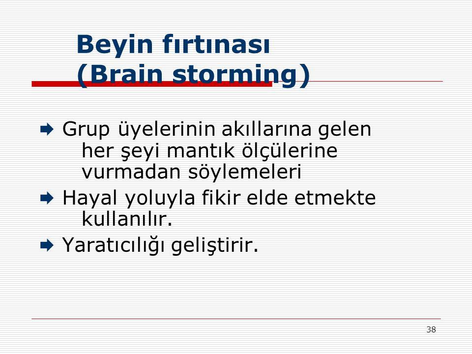 Beyin fırtınası (Brain storming)