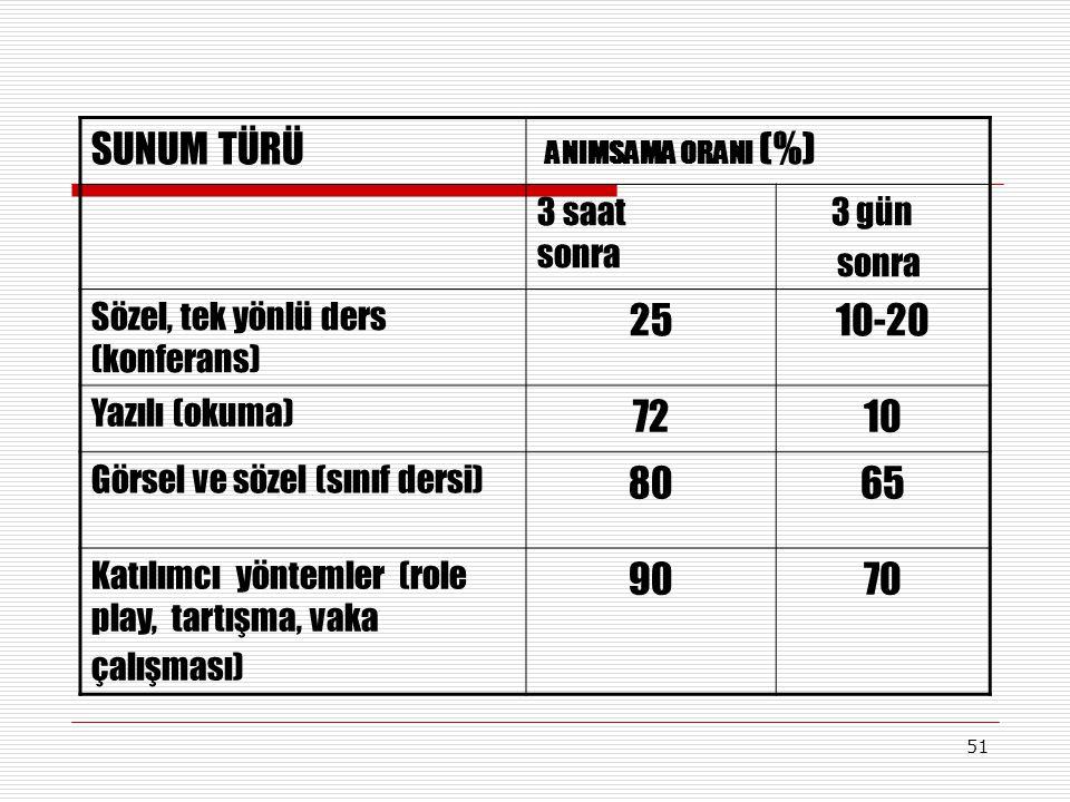 SUNUM TÜRÜ ANIMSAMA ORANI (%) 25 10-20 72 10 80 65 90 70 3 saat sonra