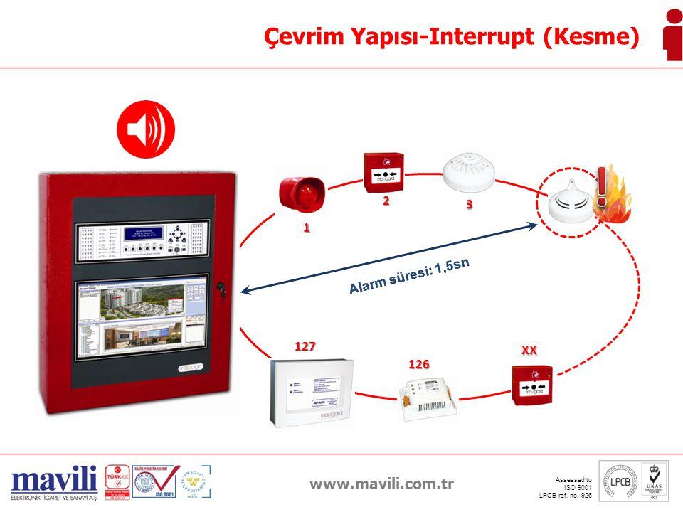 ! Çevrim Yapısı-Interrupt (Kesme) www.mavili.com.tr 2 3 4 1