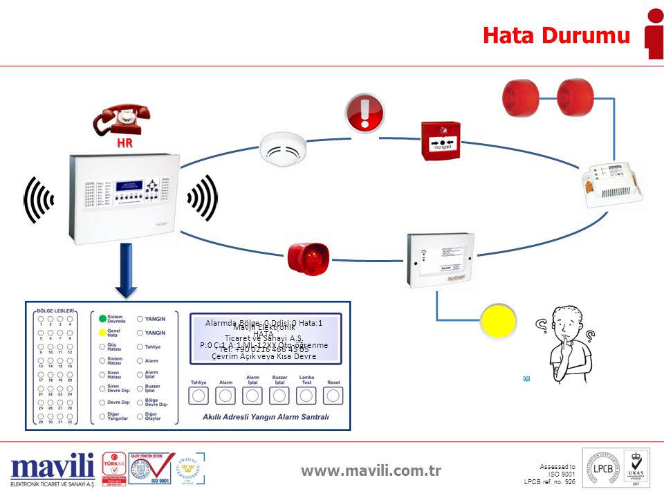 Hata Durumu www.mavili.com.tr HR Alarmda Bölge: 0 Ddisi:0 Hata:1