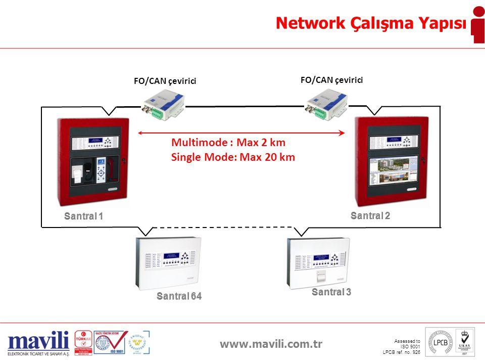 Network Çalışma Yapısı