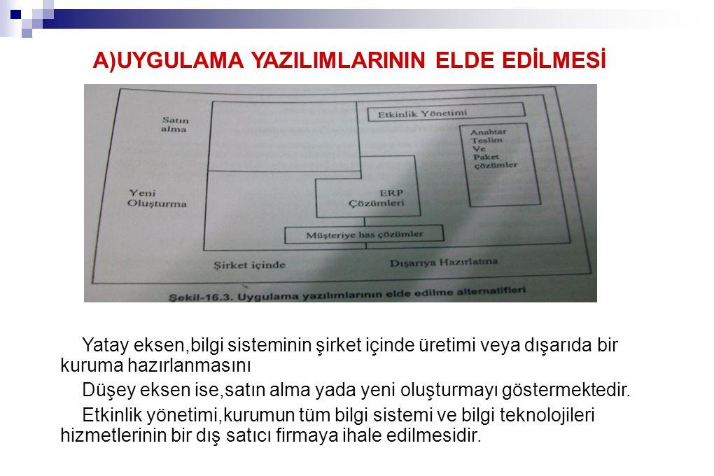A)UYGULAMA YAZILIMLARININ ELDE EDİLMESİ