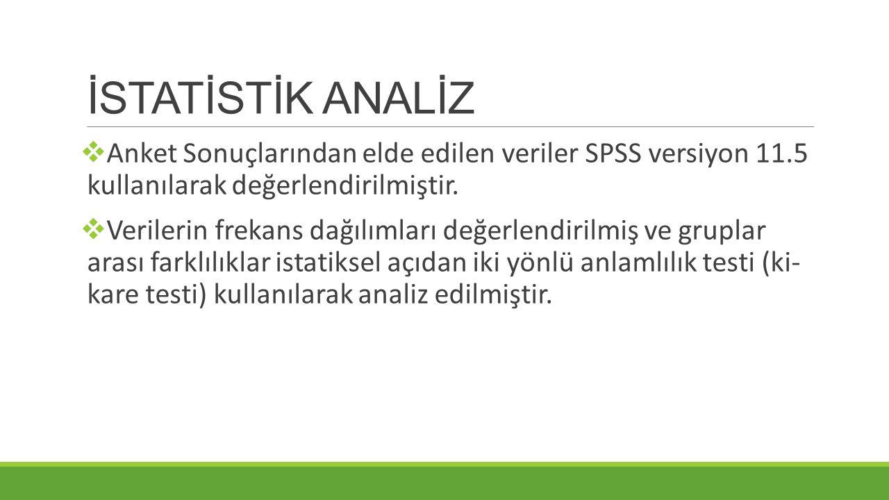 İSTATİSTİK ANALİZ Anket Sonuçlarından elde edilen veriler SPSS versiyon 11.5 kullanılarak değerlendirilmiştir.
