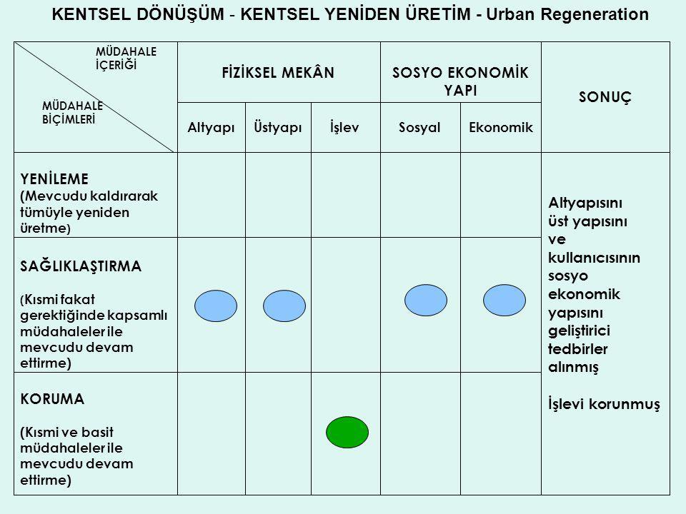 KENTSEL DÖNÜŞÜM - KENTSEL YENİDEN ÜRETİM - Urban Regeneration