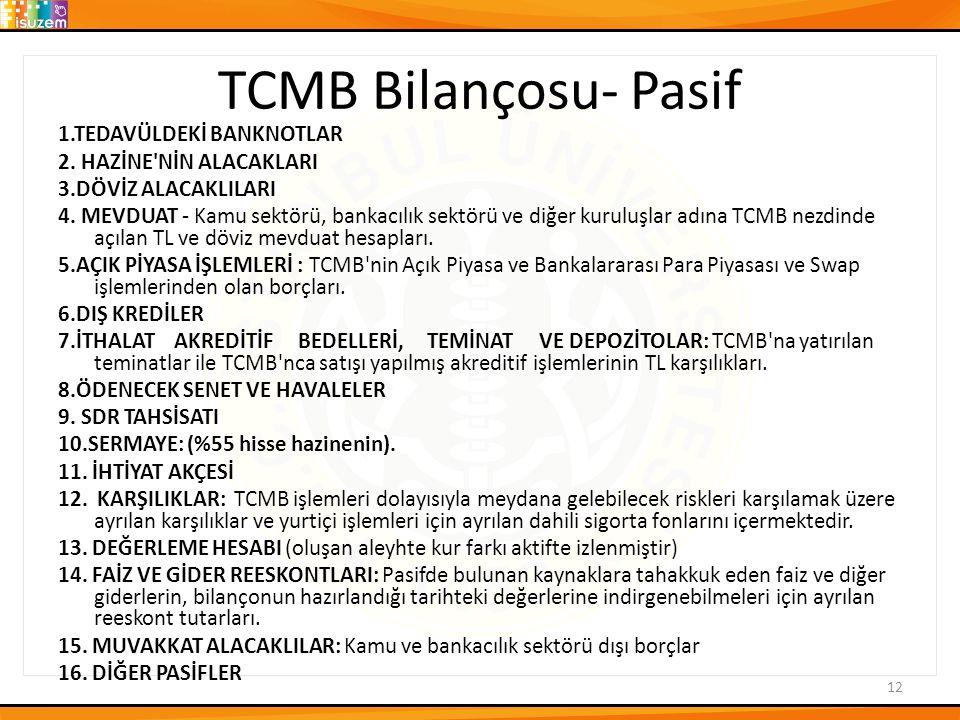 TCMB Bilançosu- Pasif 1.TEDAVÜLDEKİ BANKNOTLAR