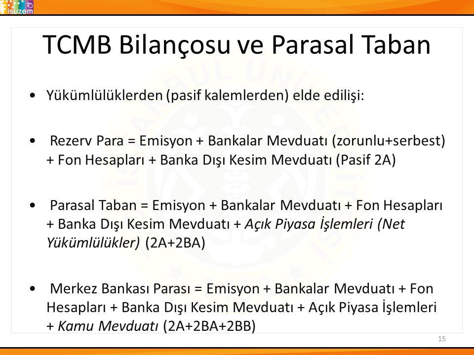 TCMB Bilançosu ve Parasal Taban