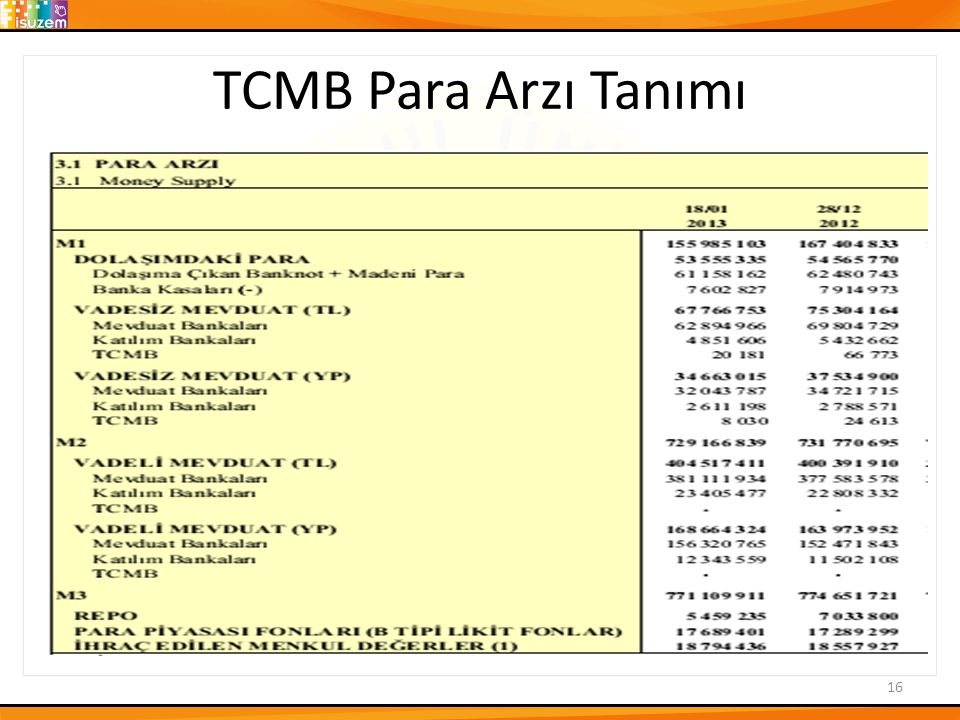 TCMB Para Arzı Tanımı