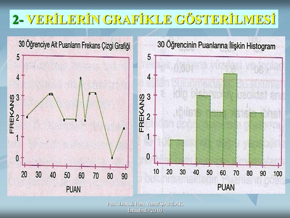 2- VERİLERİN GRAFİKLE GÖSTERİLMESİ