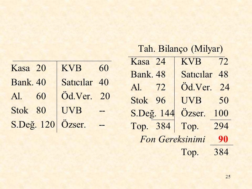 Tah. Bilanço (Milyar) Kasa 24 KVB 72. Bank. 48 Satıcılar 48. Al. 72 Öd.Ver. 24. Stok 96 UVB 50.