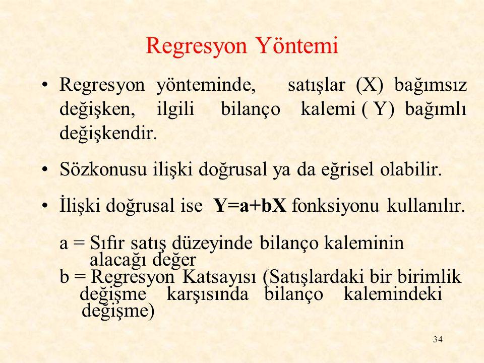 Regresyon Yöntemi Regresyon yönteminde, satışlar (X) bağımsız değişken, ilgili bilanço kalemi ( Y) bağımlı değişkendir.