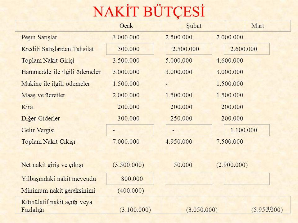 NAKİT BÜTÇESİ Peşin Satışlar 3.000.000 2.500.000 2.000.000