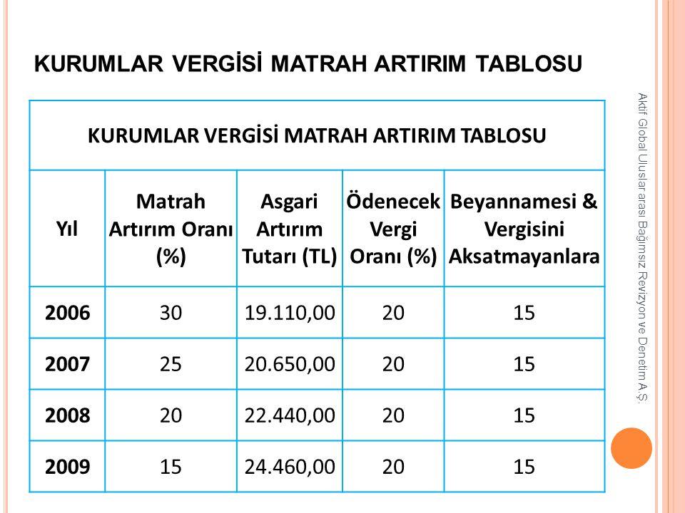 KURUMLAR VERGİSİ MATRAH ARTIRIM TABLOSU