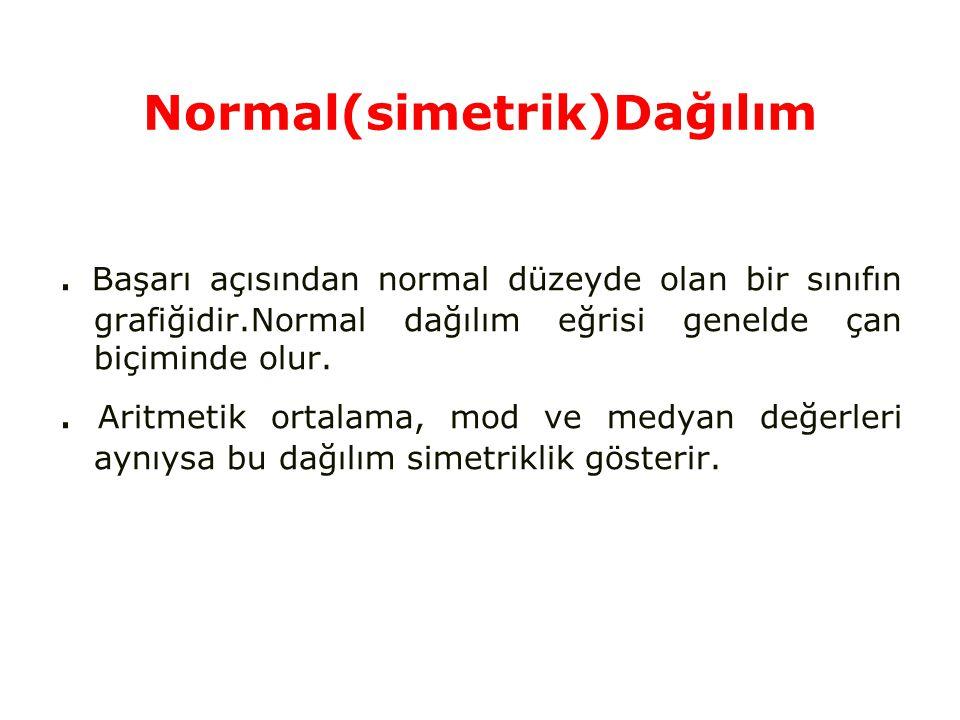 Normal(simetrik)Dağılım
