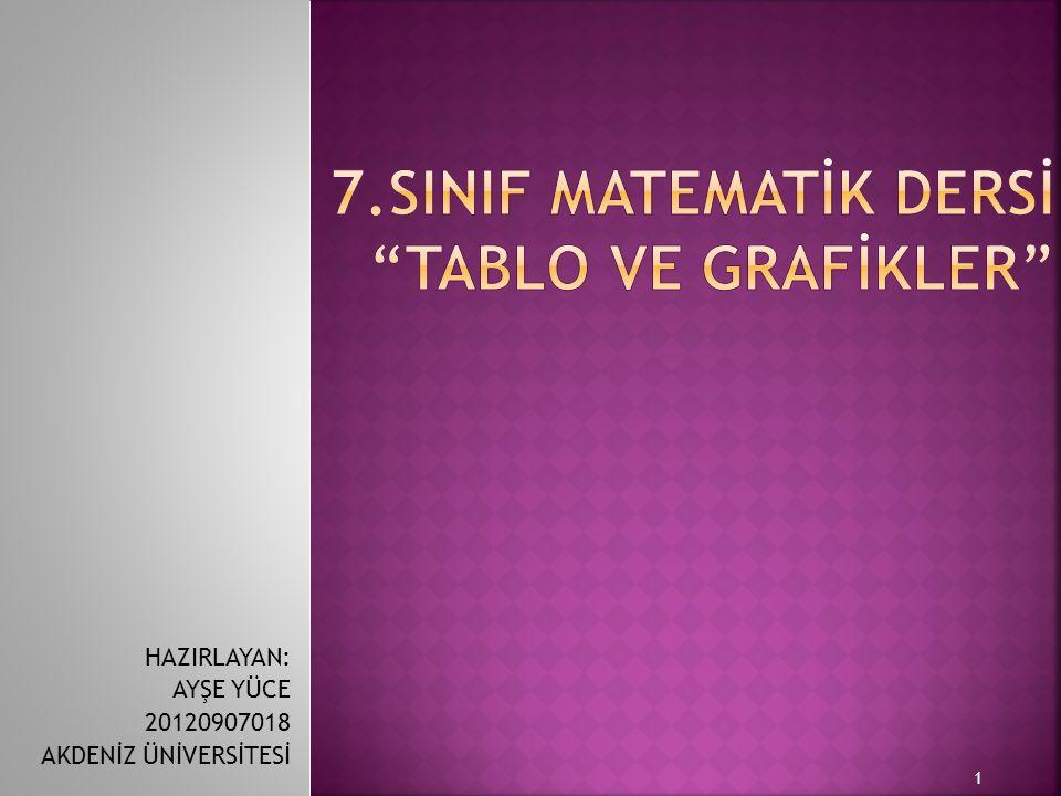 7.SINIF MATEMATİK DERSİ TABLO VE GRAFİKLER
