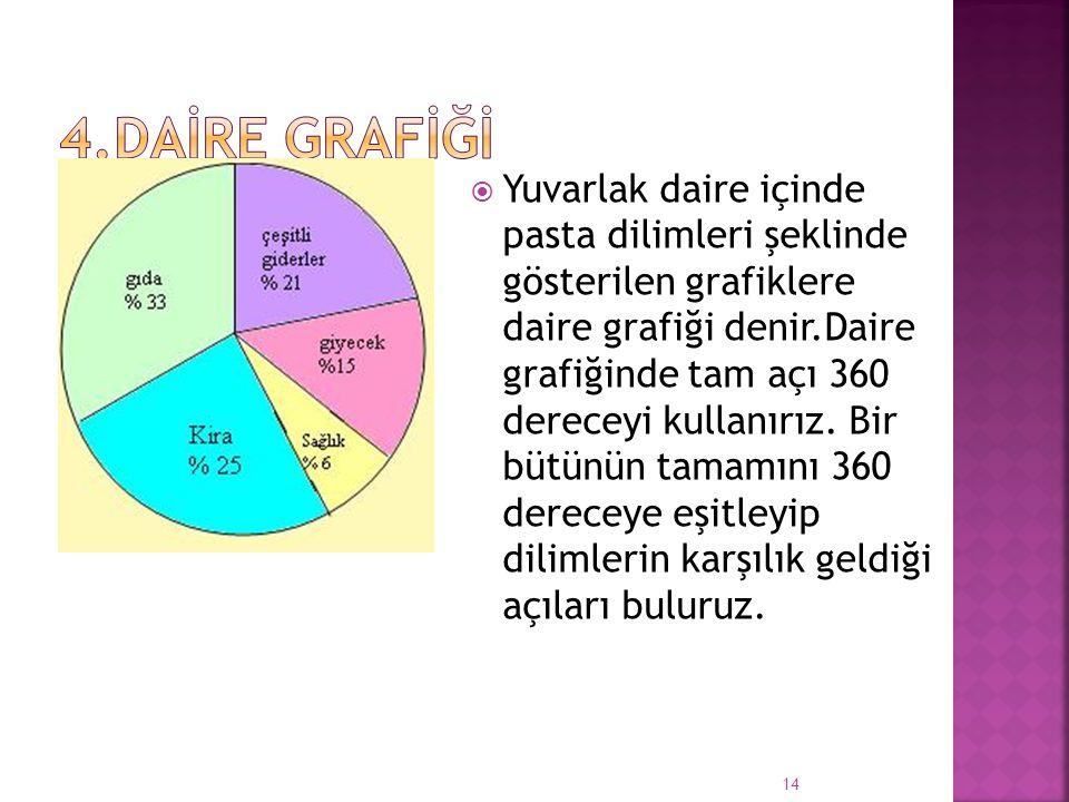 4.DAİRE GRAFİĞİ