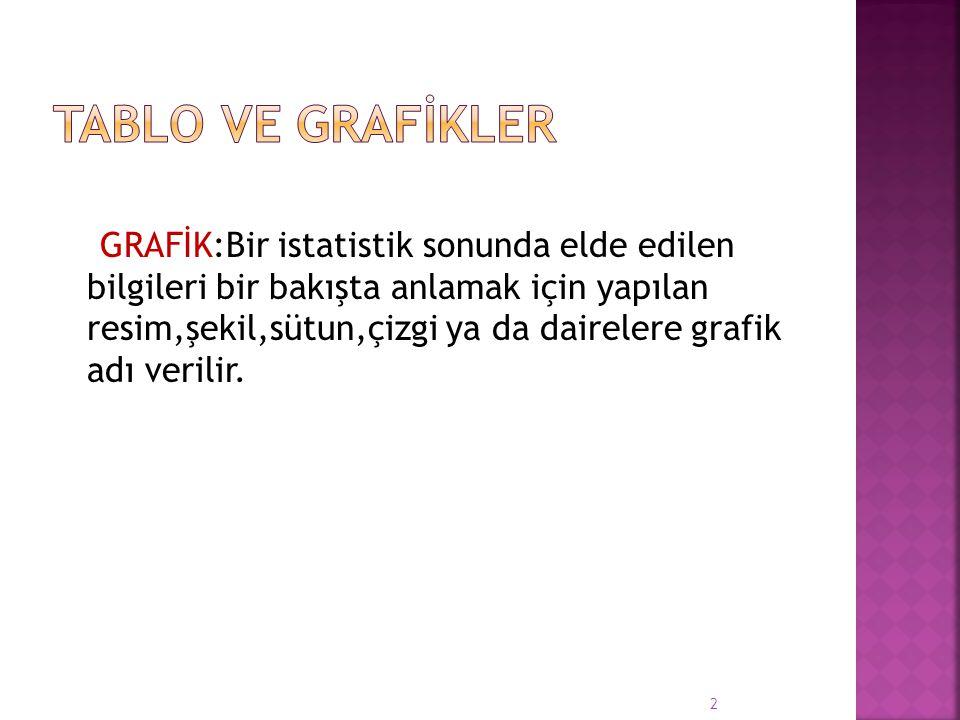 TABLO VE GRAFİKLER