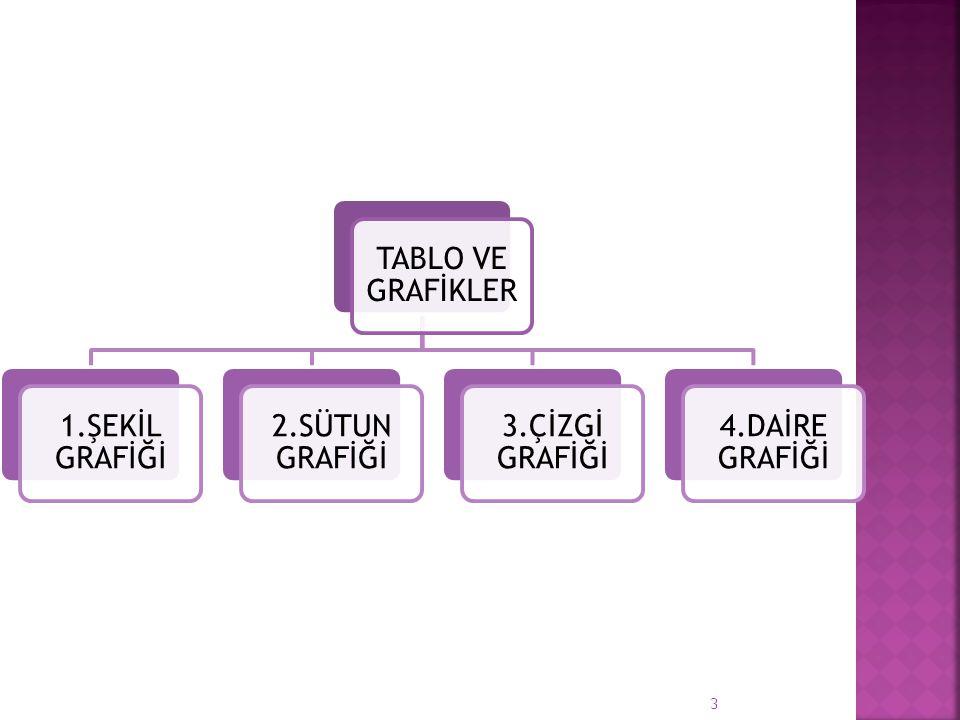 TABLO VE GRAFİKLER 1.ŞEKİL GRAFİĞİ 2.SÜTUN GRAFİĞİ 3.ÇİZGİ GRAFİĞİ 4.DAİRE GRAFİĞİ