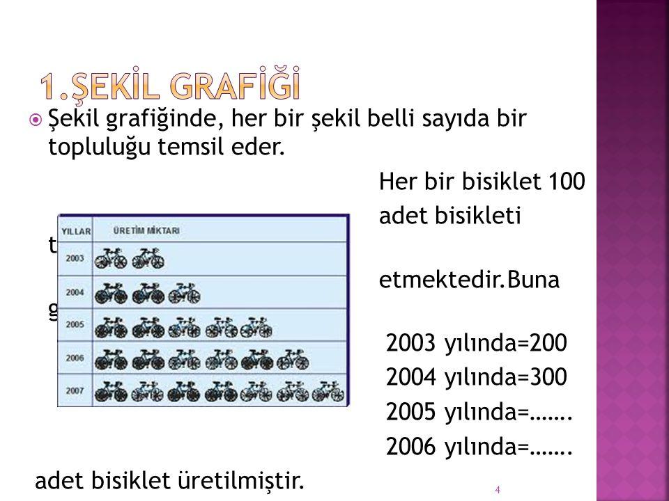 1.ŞEKİL GRAFİĞİ Şekil grafiğinde, her bir şekil belli sayıda bir topluluğu temsil eder. Her bir bisiklet 100.