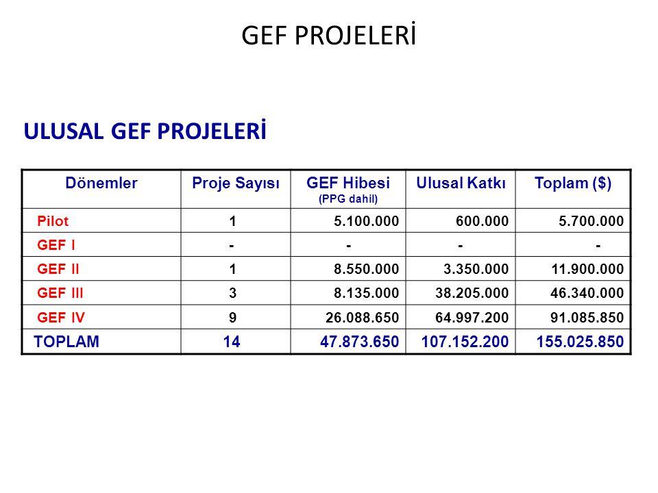 GEF PROJELERİ ULUSAL GEF PROJELERİ Dönemler Proje Sayısı