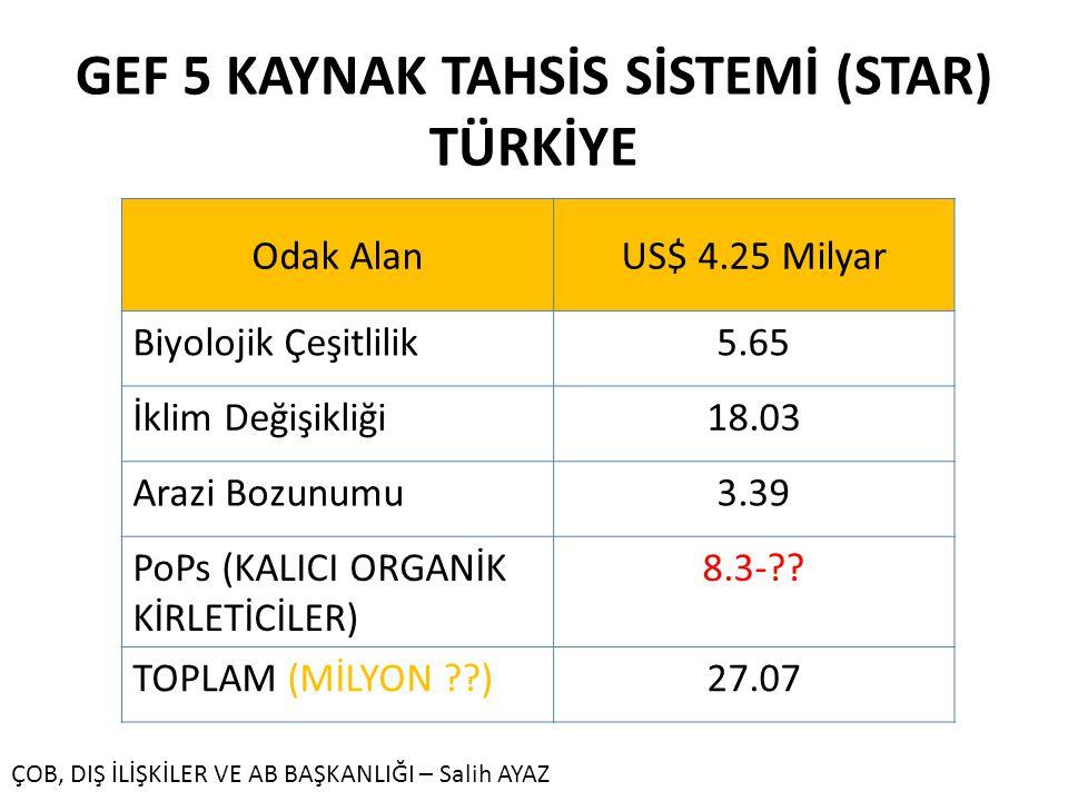 GEF 5 KAYNAK TAHSİS SİSTEMİ (STAR) TÜRKİYE