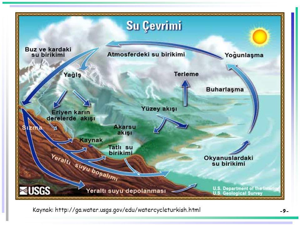 Kaynak: http://ga.water.usgs.gov/edu/watercycleturkish.html