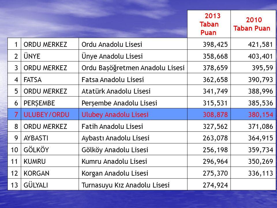 2013 Taban Puan. 2010. 1. ORDU MERKEZ. Ordu Anadolu Lisesi. 398,425. 421,581. 2. ÜNYE. Ünye Anadolu Lisesi.