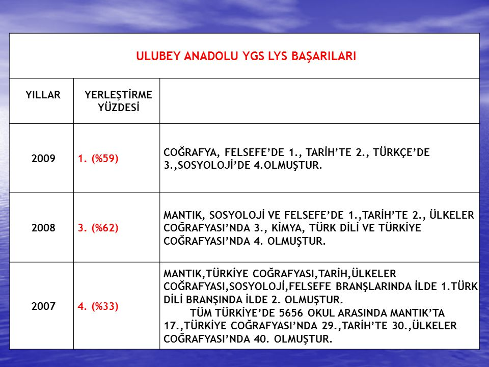 ULUBEY ANADOLU YGS LYS BAŞARILARI