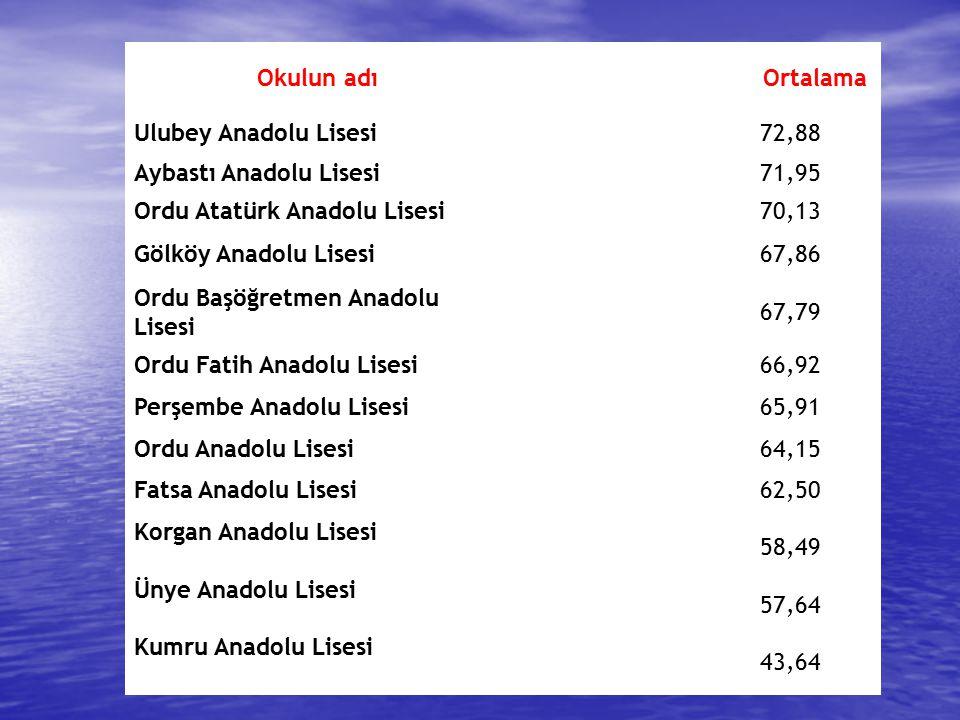 Okulun adı Ortalama. Ulubey Anadolu Lisesi. 72,88. Aybastı Anadolu Lisesi. 71,95. Ordu Atatürk Anadolu Lisesi.
