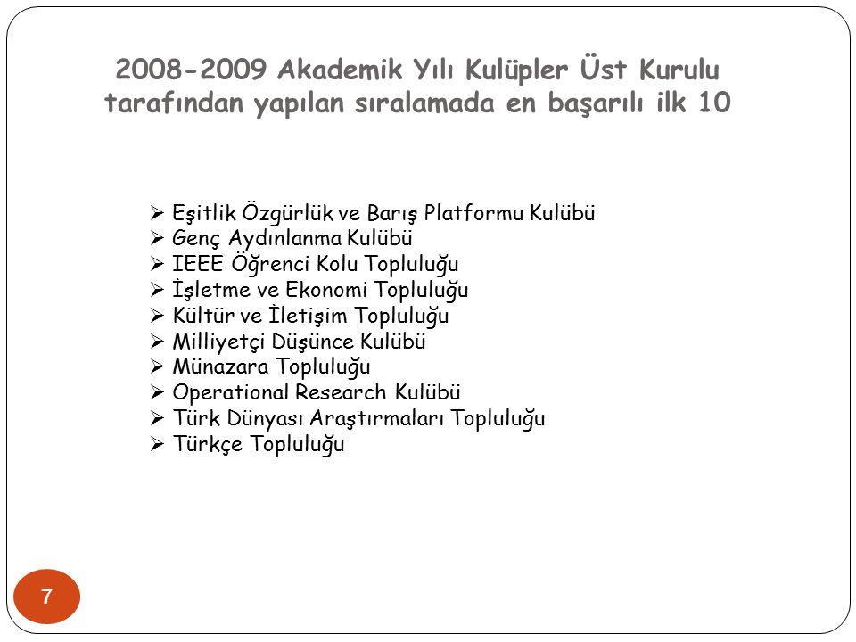 2008-2009 Akademik Yılı Kulüpler Üst Kurulu tarafından yapılan sıralamada en başarılı ilk 10