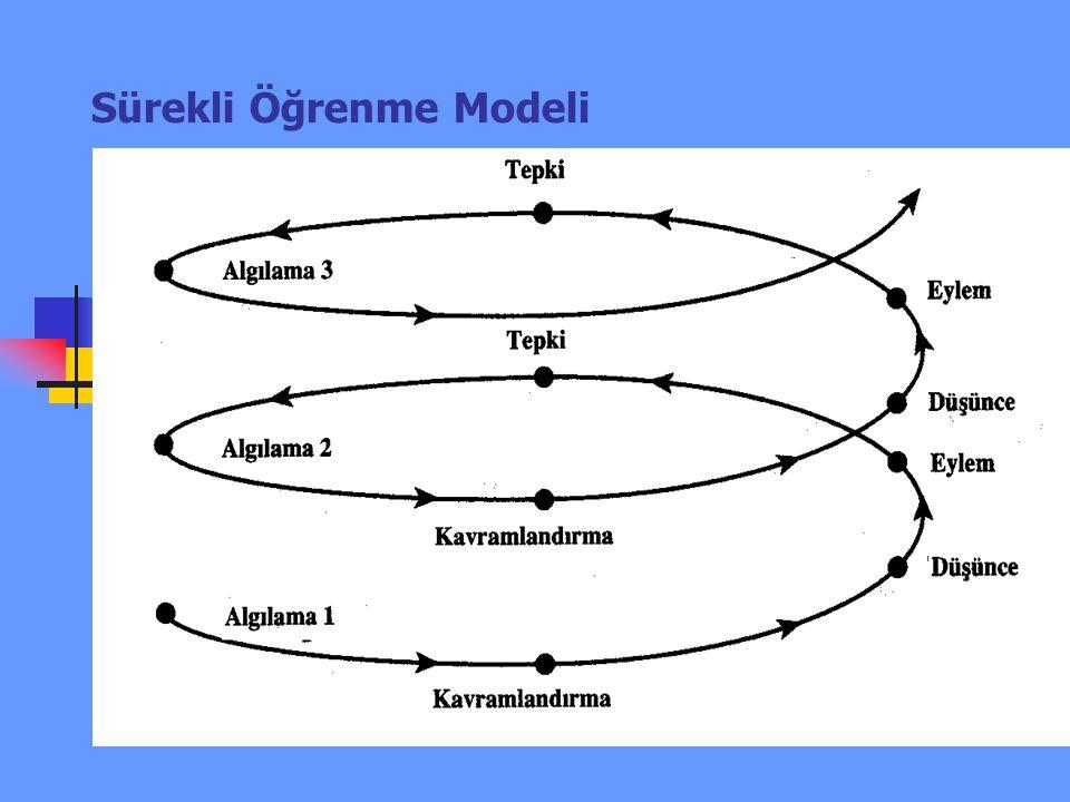 Sürekli Öğrenme Modeli