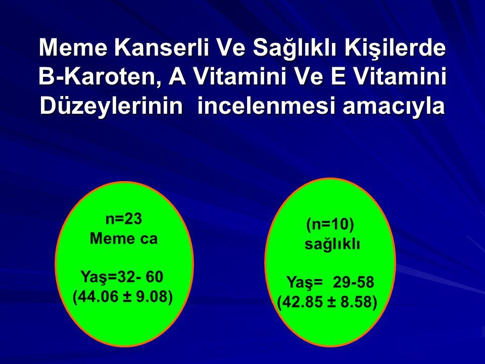 Meme Kanserli Ve Sağlıklı Kişilerde Β-Karoten, A Vitamini Ve E Vitamini Düzeylerinin incelenmesi amacıyla