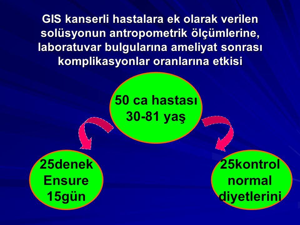 50 ca hastası 30-81 yaş 25denek Ensure 15gün 25kontrol normal
