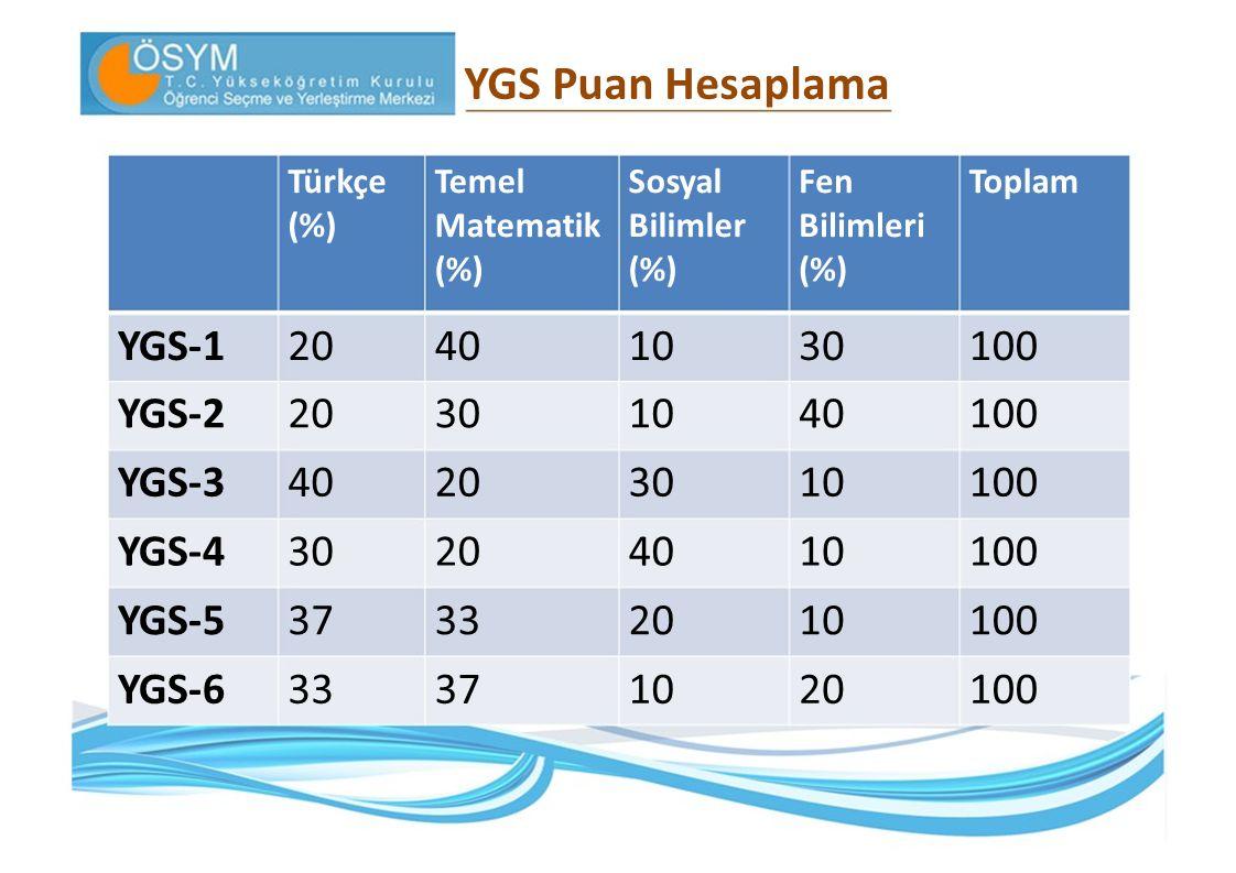 YGS Puan Hesaplama YGS‐1 20 40 10 30 100 YGS‐2 20 30 10 40 100 YGS‐3