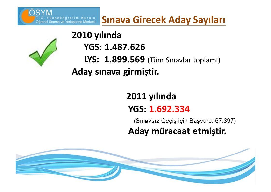 Sınava Girecek Aday Sayıları