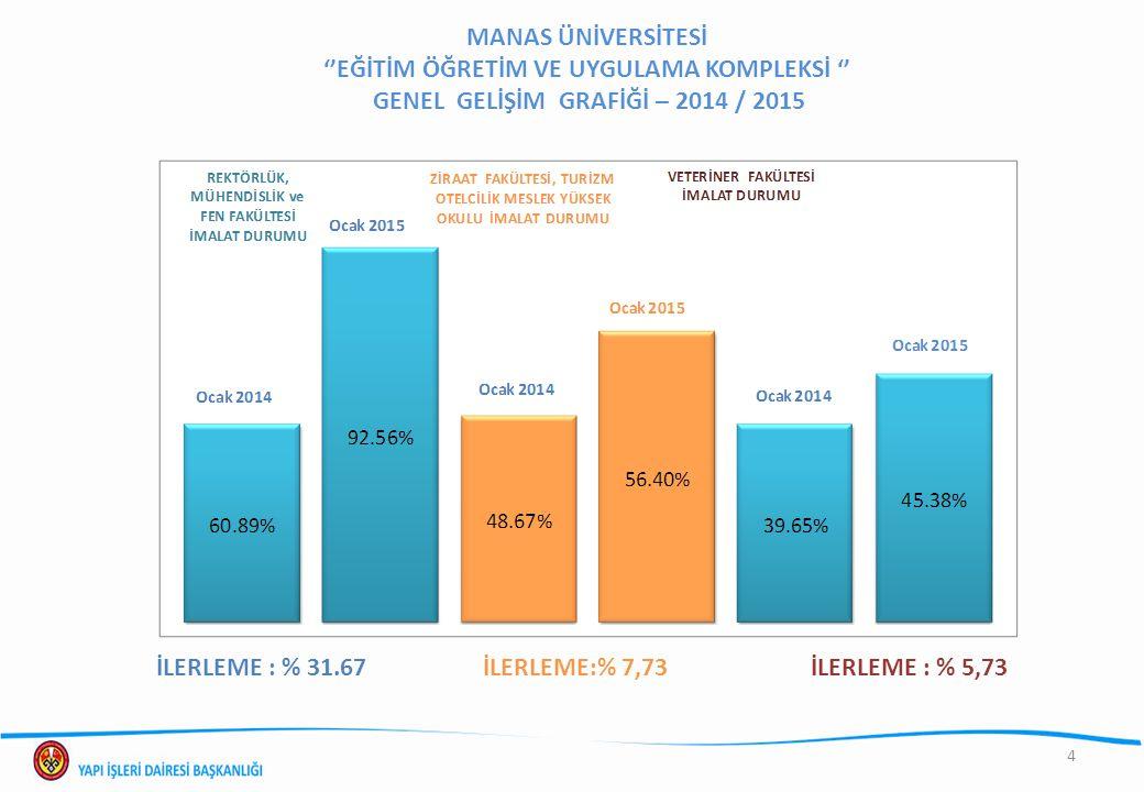 MANAS ÜNİVERSİTESİ ''EĞİTİM ÖĞRETİM VE UYGULAMA KOMPLEKSİ '' GENEL GELİŞİM GRAFİĞİ – 2014 / 2015