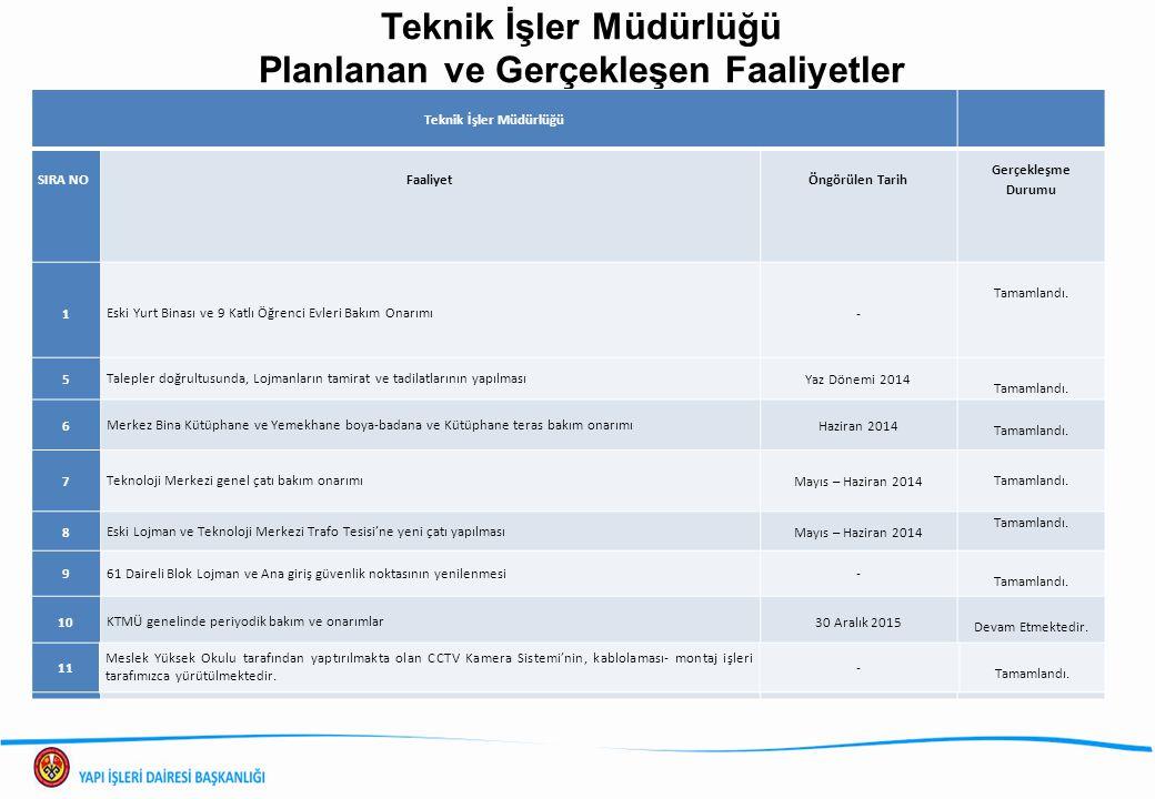 Teknik İşler Müdürlüğü Planlanan ve Gerçekleşen Faaliyetler