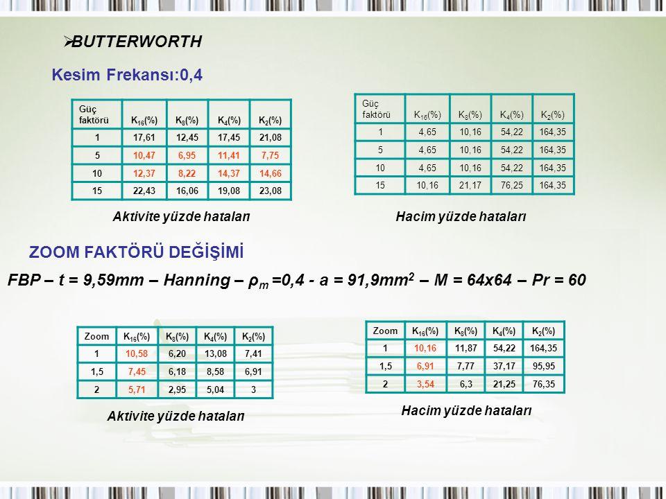 BUTTERWORTH Kesim Frekansı:0,4 ZOOM FAKTÖRÜ DEĞİŞİMİ